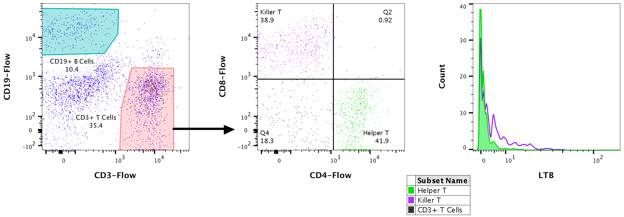 Combining Flow and Single Cell Sequencing | SeqGeq