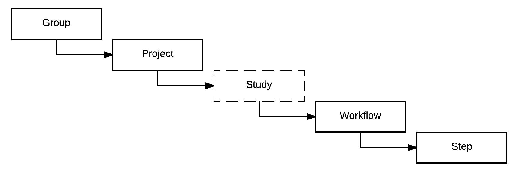 envoy-file-hierarchy-simple