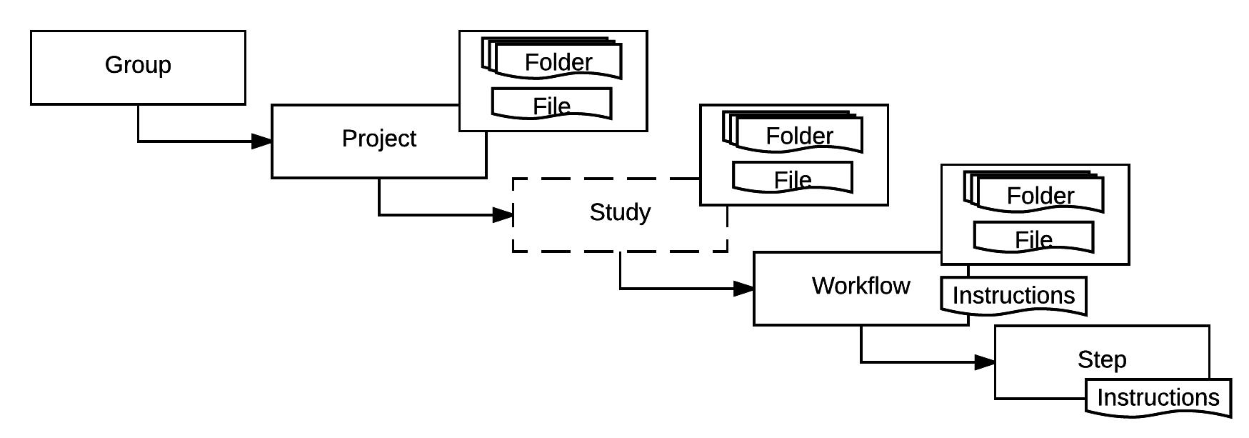 envoy-file-hierarchy
